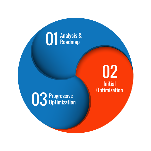 SEO Methodology On-Page Optimization