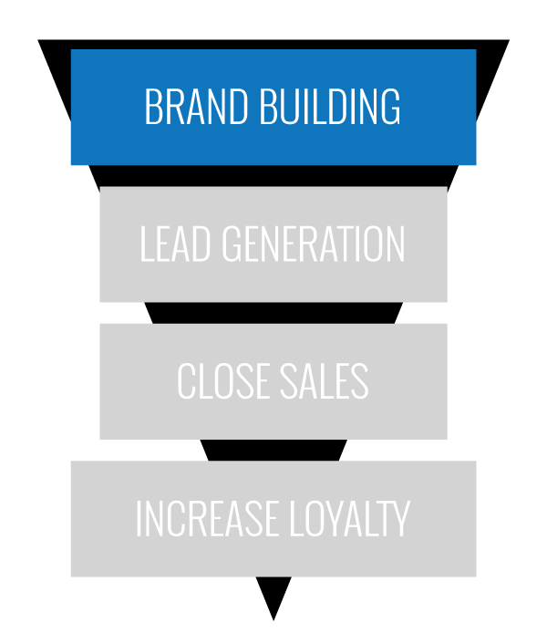 inbound-marketing-funnel-1brandbuilding