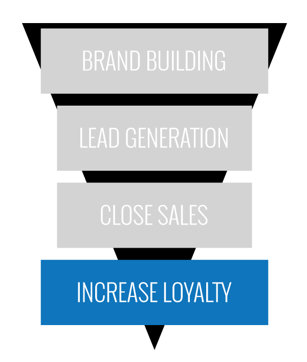 Inbound Marketing Funnel Increase Loyalty