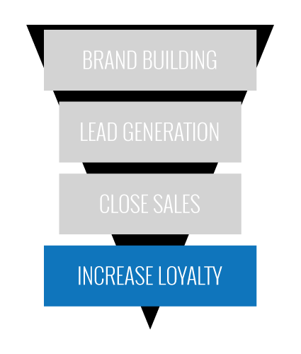 inbound-marketing-funnel-4increaseloyalty425
