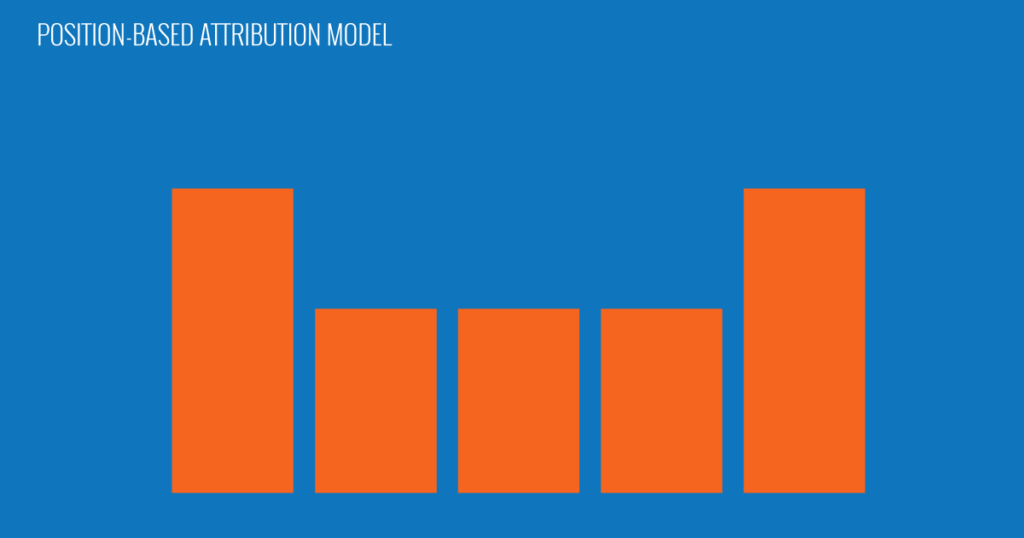 Position-Based Attribution Model