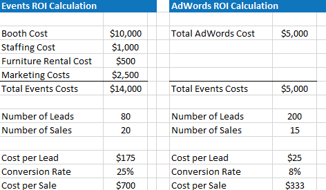adwords events roi 2
